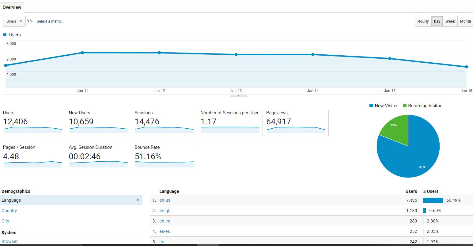 content marketing kpi - unique page visits
