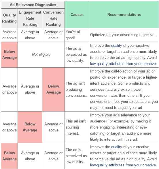 Facebook Ad Relevance Diagnostics table